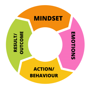 mindset is everything. Graph illustrates its influence on our actions and outcome.